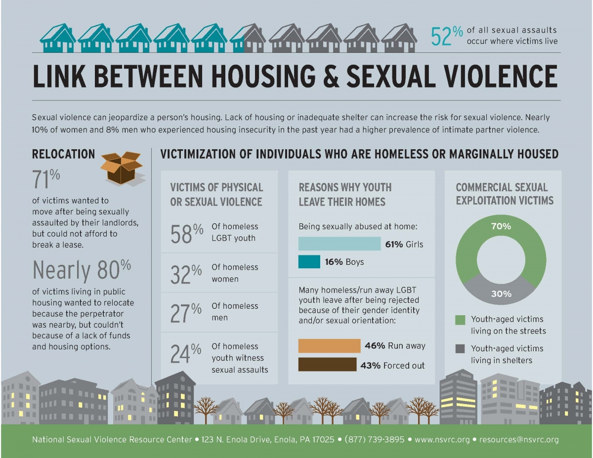 Charming (see References) Housing Infographic Cover