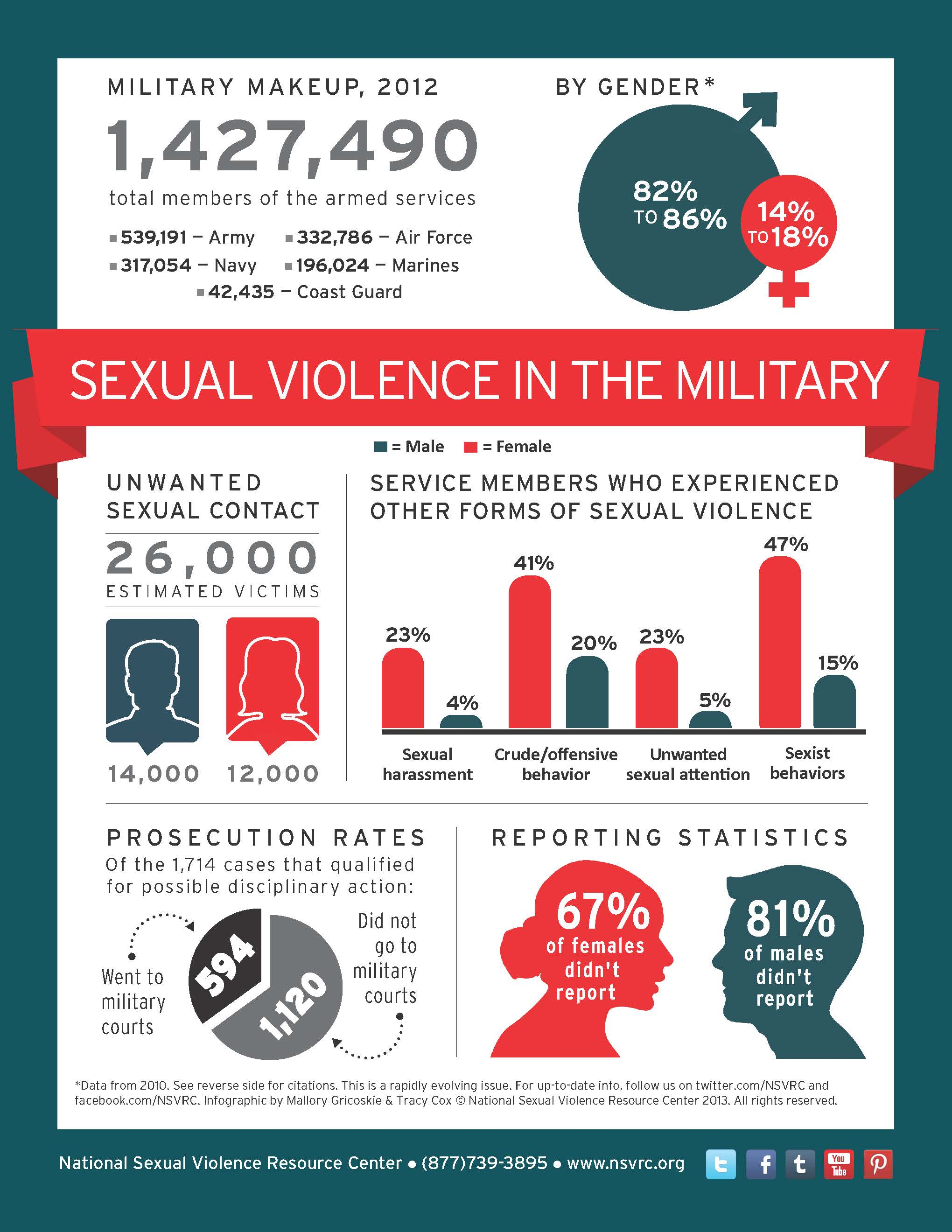 Sexual harassment statistics america