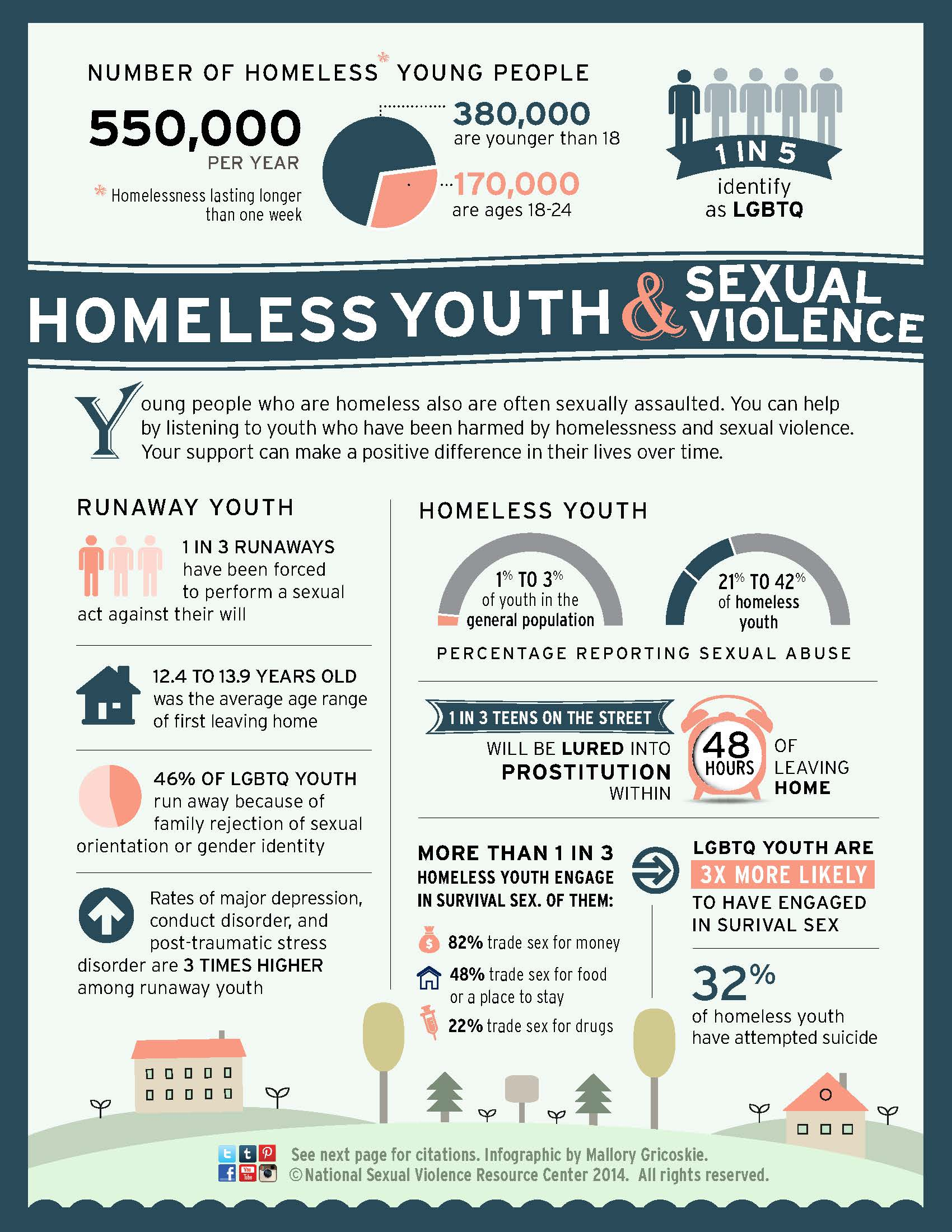 homeless youth targeted by violence and crime Youth homelessness is one of the main concerns in many of the developed as well as some developing nations due to issues of power, violence and social control associated with the homeless youth (milburn et al 2007 & hatty et al 1996.