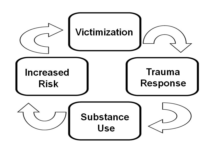 Chart that shows victimization leading to trauma response leading to substance use leading to increased risk leading back to victimization