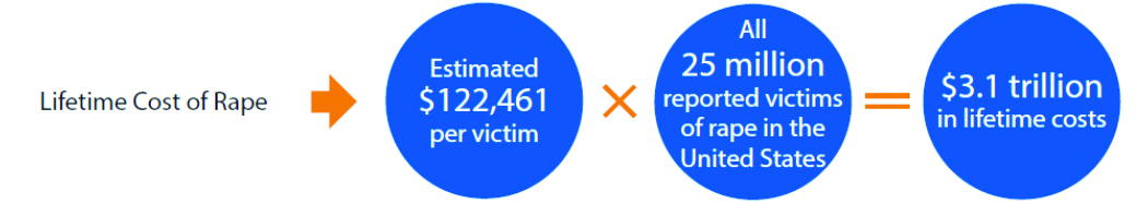Illustration of the lifetime cost of rape - estimated $122,461 per victim x All 25 million reported victims of rape in the United States = $3.1 trillion in lifetime costs