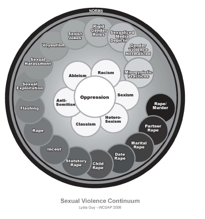 Sexual violence continuum graphic