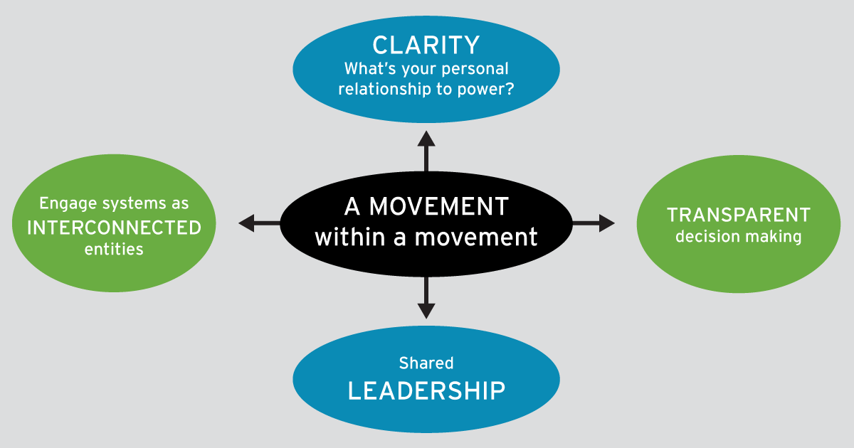"Circle in the middle says ""A movement within a movement."" It points to four circles that say: ""Clarity: What's your personal relationship to power?"" ""Transparent decision making,"" ""Shared leadership,"" and ""Engage systems as interconnected entities"""