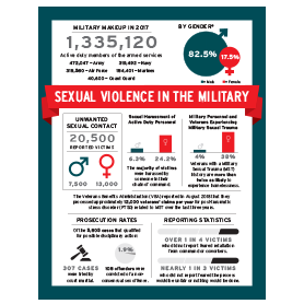 Sexual Violence in the Military Infographic