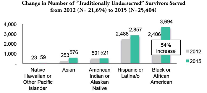 Graph showing an increase in the number of traditionally underserved survivors served from 2012 to 2015