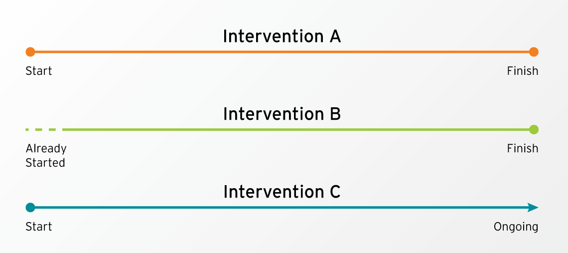 Intervention A/B/C timeline graphic