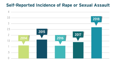 Bar graph showing increases in self-reported incidents of rape or sexual assault from 2014 to 2018