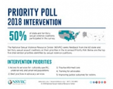 Image of Intervention Priority Poll